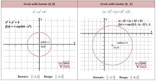 graphs of circles