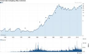 Coca Cola Stock History Chart 5 Dividend Growth Stocks For The Long Term Investing Com