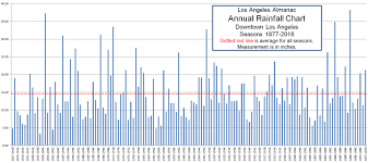La Rainfall 1877 2018 Left And Right Are Wrong