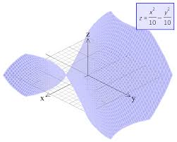 well as 3d vectors and volumes of solids of rotation in fact there is so much power buried in fx graph we have devoted a whole email tutorial to it