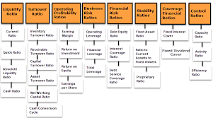 Financial Ratios Top 28 Financial Ratios Analysis
