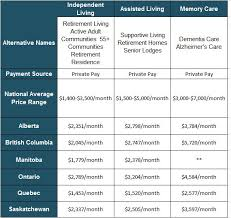 how to pay for senior housing in canada