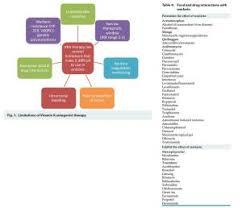Warfarin Antibiotic Interaction Chart Warfarin Antibiotic Interaction Chart Fresh Wel E To Journal