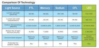 Why Led Lights Arihant Led Lights Manufacturer And