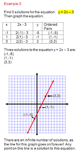 learn how to graph a linear equation using a table of values