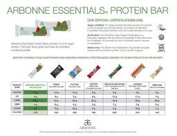 Protein Bars Comparison Chart In 2019 Arbonne Protein