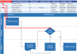 Excel Process Map Interaction With Visio Flow Chart Process
