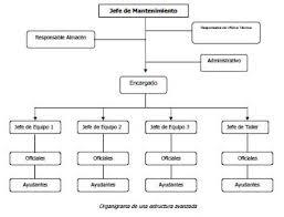Organizational Maintenance