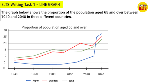 Ielts Writing Task 1 Line Graph How To Write A Band 9