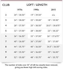 Hybrid Golf Club Lofts Described Golf Club Loft Distance Chart