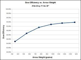 Arrow Momentum Chart Bow Efficiency And Why You Should Care