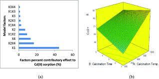 A Pareto Chart Of Model Factors Contribution Percent B 3d