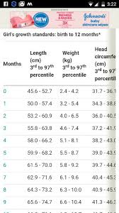 8 Month Baby Weight Chart In Kg Hi My Grl Is Almost A Month Old She Weighs 2 5kg At Birth N