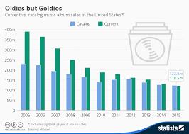 Chart Oldies But Goldies Statista