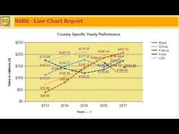 Ssrs Line Chart Example Ssrs How To Create Line Chart Report