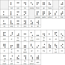 Braille Number Chart What Is Braille Braille Works