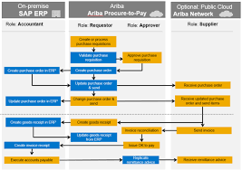 Erp Process Flow Chart Unexpected Procure To Pay In Sap Procure To Pay Flowchart
