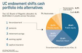 Uc System Increases Alternative Investments For Economic