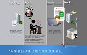 Fbi Hierarchy Chart Business E Mail Compromise Fbi