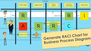 How To Generate A Raci Chart For Your Business Process Diagram Youtube