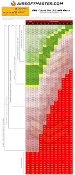 Fps Joules Chart For Airsoft Guns By Airsoftmaster Com