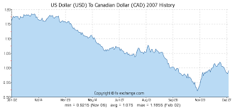 Canadian American Exchange Rate Chart 100 Usd Us Dollar Usd To Canadian Dollar Cad Currency