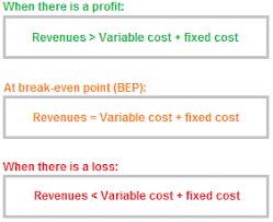 Break Even Point Analysis Explanation Formula Example