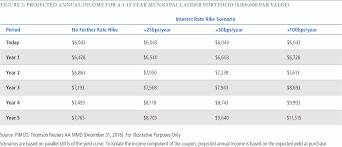Municipal Bond Yields Chart Understanding Municipal Bond Ladders In A Rising Rate