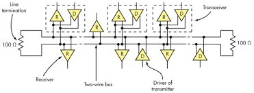 what s the difference between the rs 232 and rs 485 serial interfaces 5 this is a representation of a typical tia 485 differential bus showing individual