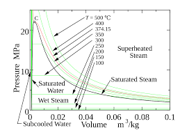 File Pv Chart Of Water Svg Wikimedia Commons