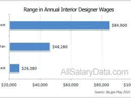 Interior Designers Salary Inspiration Interior Design Interior Design Annual Salary Bridgechurchbristolorg