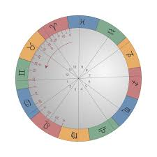 Astrology Chart Reading Near Me How To Find A Specific Degree On Your Own Natal Chart