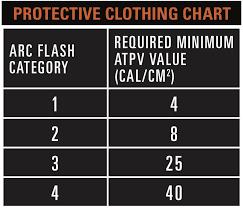 Flame Resistance Specs Standards Cat Workwear