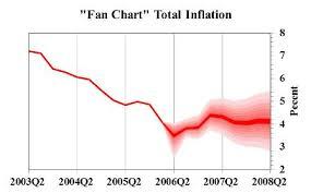 Excel Fan Chart Fan Chart Time Series Wikipedia