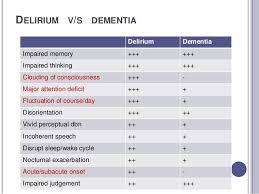 Delirium An Overview