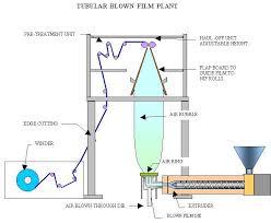Extrusion Of Thermoplastics