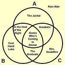 Example Of Venn Diagram In English Shakespeare Teacher Blog Archive Conundrum Venn Hur