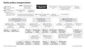 Dallas Police Organizational Chart New Police Chief An Overnight Icon In Dallas But She