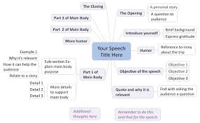 tips on speech writing and delivery mind manager