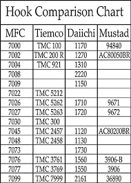 Hook Comparison Chart Amazon Com Mfc Montana Fly Company Standard Dry Fly Hook