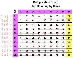 Count By 9 Chart Skip Counting Nines