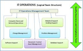 it operations qualityhelp community there are two important things to note the above model