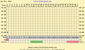 Bbt Chart Images Fertility Question Time Natural