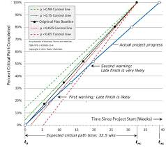 Chart Progress Project Progress Tracking With Process Control Early Alerts