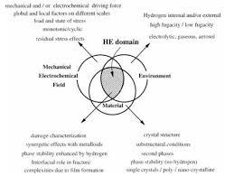 Metals Vs Nonmetals Venn Diagram Hydrogen Embrittlement Of Metals Mse 5320