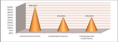 Дипломная работа Профессионализм социального работника как  На данный вопрос 46 6% респондентов отвечают положительно и 26 6% опрошенных оценивают материально техническую оснащенность дома интерната отрицательно