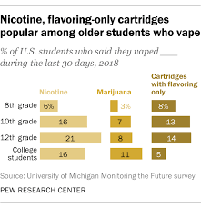 Vape Settings Chart These Charts Show The Shocking Number Of High School And