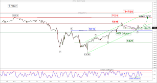 Chart Of The Day Nasdaq 100 Short Term Uptrend Remains Intact