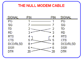 part 8 rs232 serial communications null modem cable