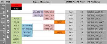 particle datasheets photon datasheet pinout diagrams